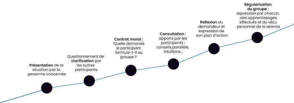 les étapes d'une séance de co-développement